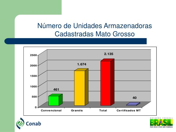 Número de Unidades Armazenadoras Cadastradas Mato Grosso
