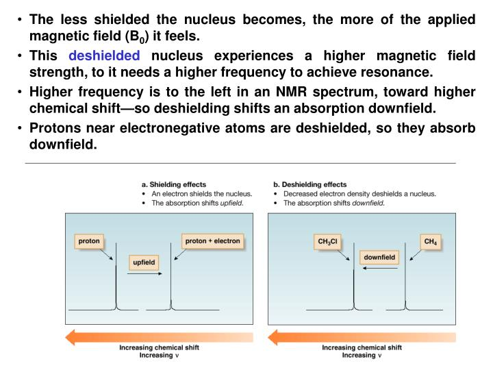 The less shielded the nucleus becomes, the more of the applied magnetic field (B