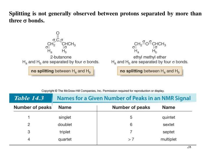 Splitting is not generally observed between protons separated by more than three