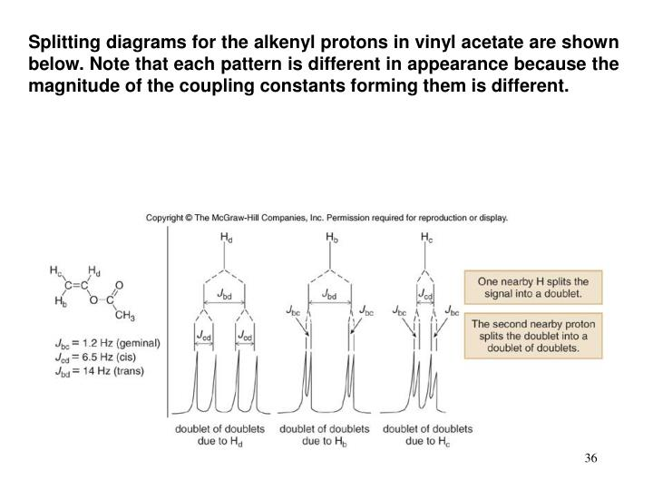 Splitting diagrams for the alkenyl protons in vinyl acetate are shown below. Note that each pattern is different in appearance because the magnitude of the coupling constants forming them is different.