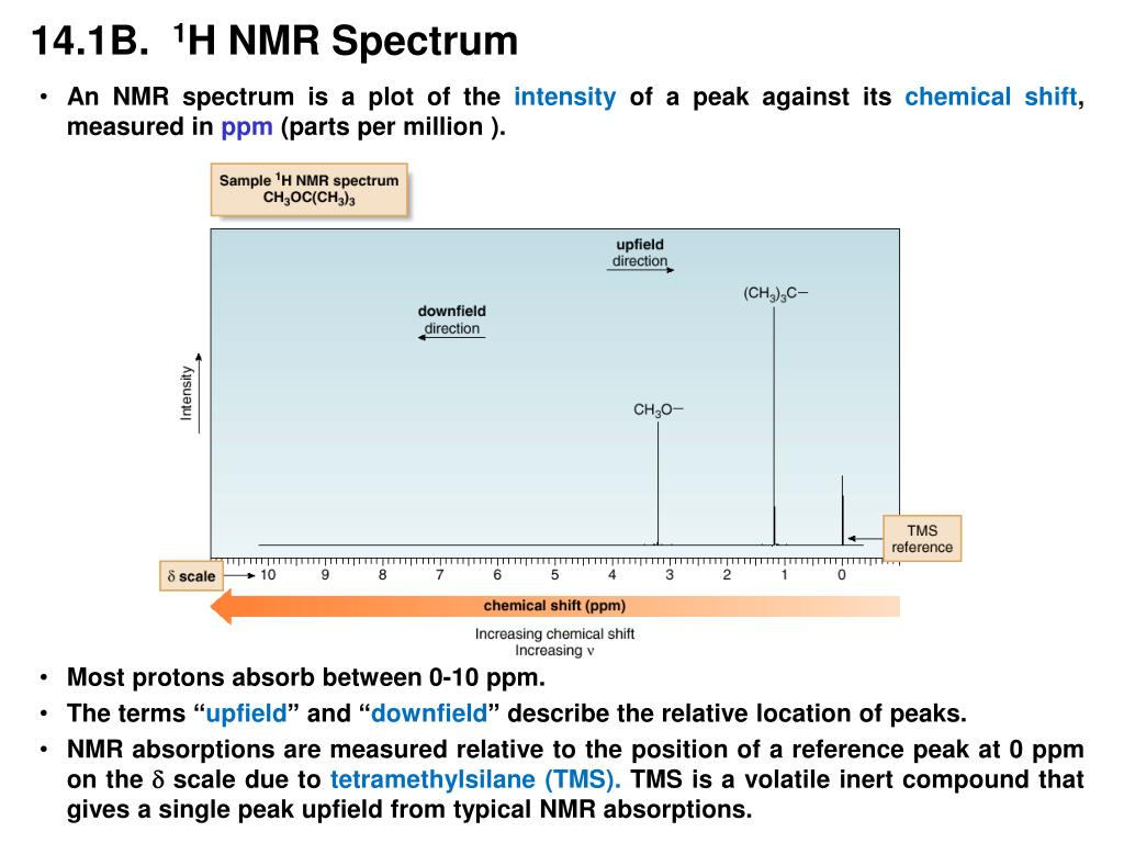 proton nmr downfield and upfield