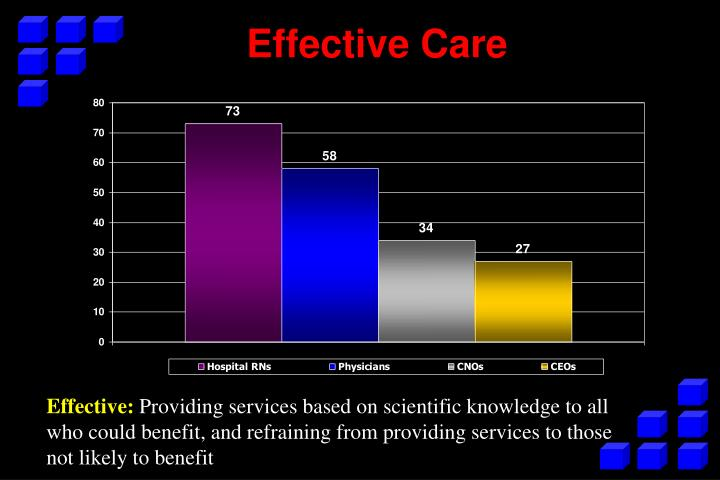 Effective Care