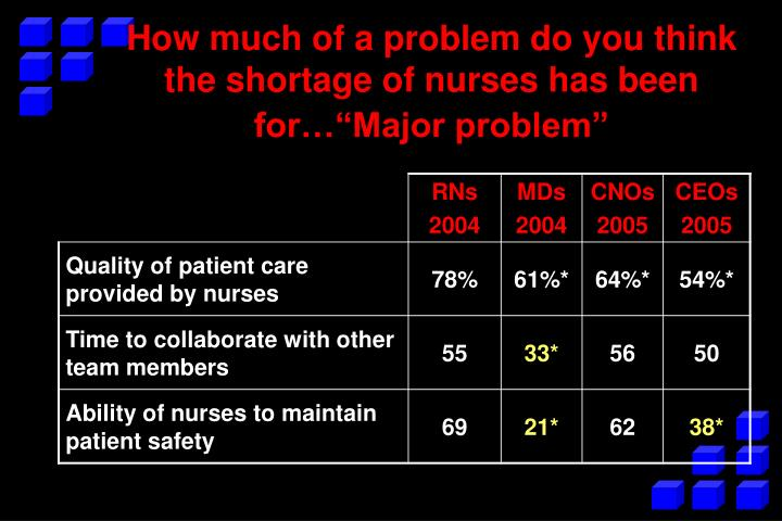 """How much of a problem do you think the shortage of nurses has been for…""""Major problem"""""""