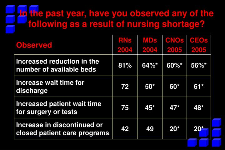 In the past year, have you observed any of the following as a result of nursing shortage?