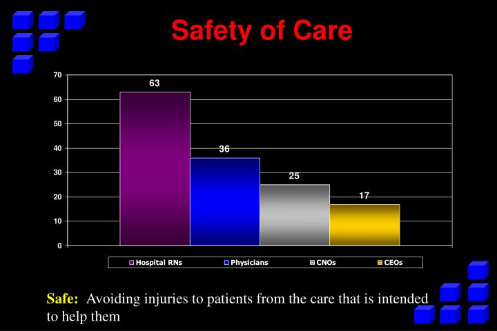 Safety of Care