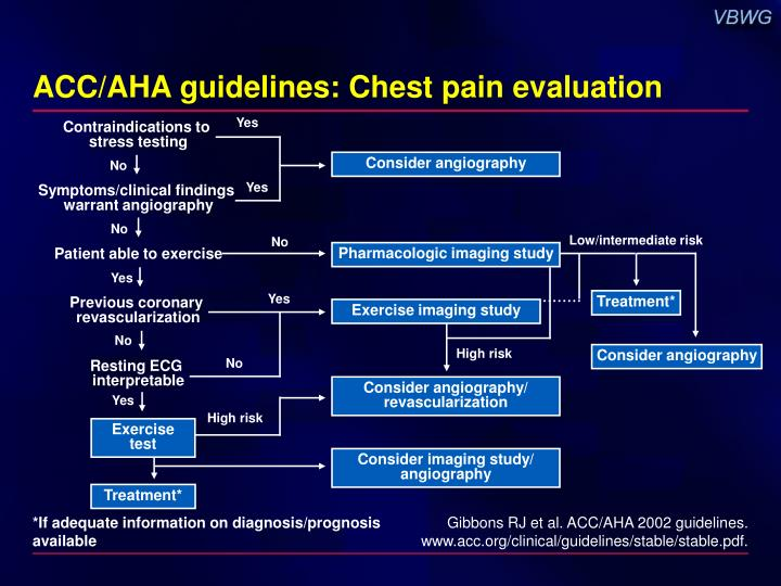 chest pain management guidelines ppt practical considerations in chronic ischemic 10553
