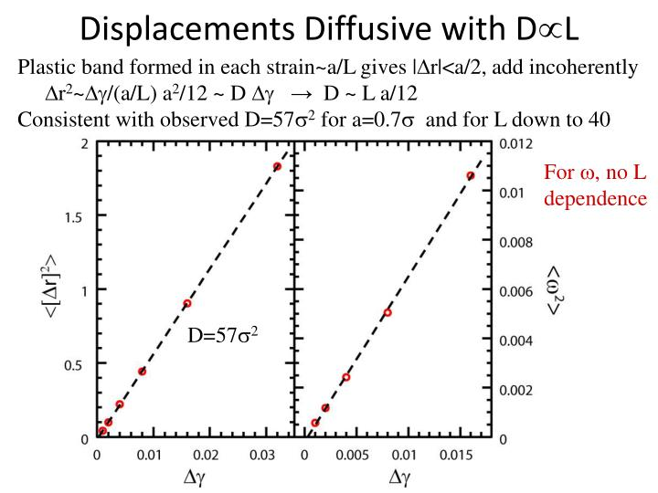Displacements Diffusive with D