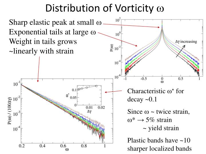 Distribution of Vorticity