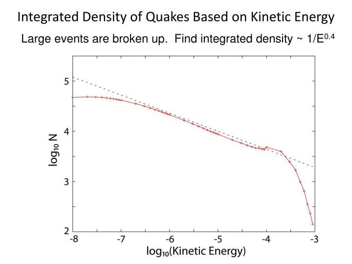 Integrated Density of Quakes Based on Kinetic Energy