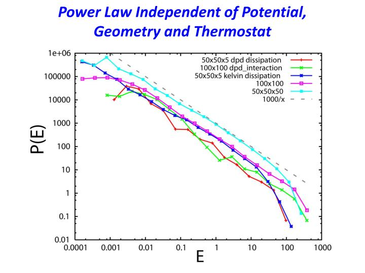 Power Law Independent of Potential, Geometry and Thermostat
