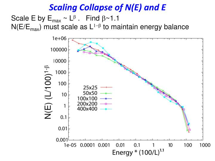 Scaling Collapse of N(E) and E