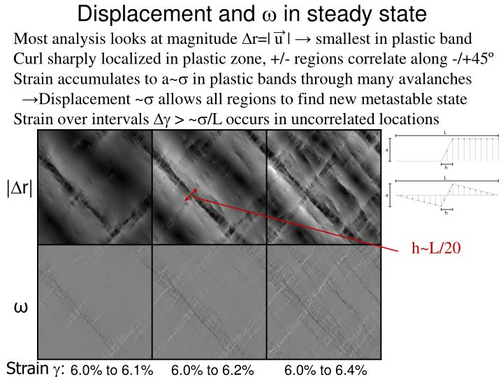 Displacement and