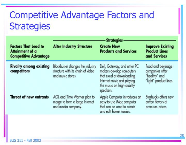 competitive strategy and competitive advantages essay The 2 kinds of competitive advantage and the 2 clearest ways to get it strategic management insight shows you how to maximize superior performance.