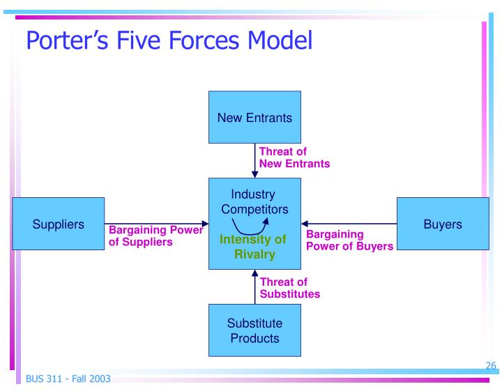 porters five forces model for hul