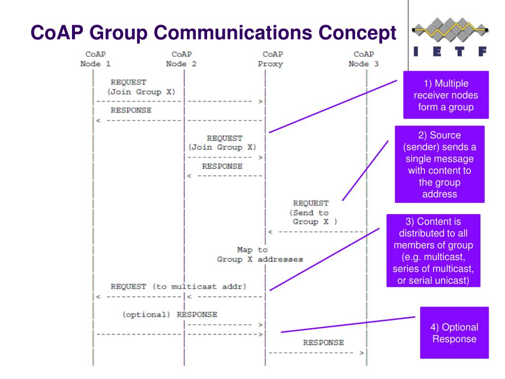 PPT - Group Communication for CoAP PowerPoint Presentation