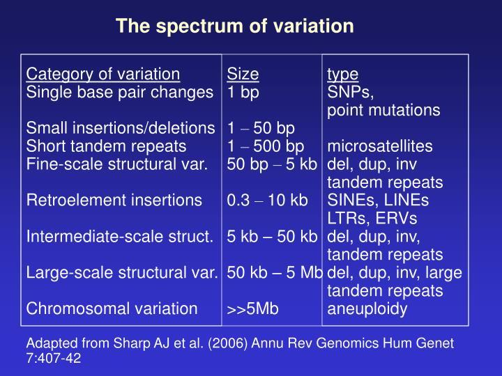 The spectrum of variation