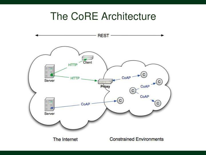 The CoRE Architecture