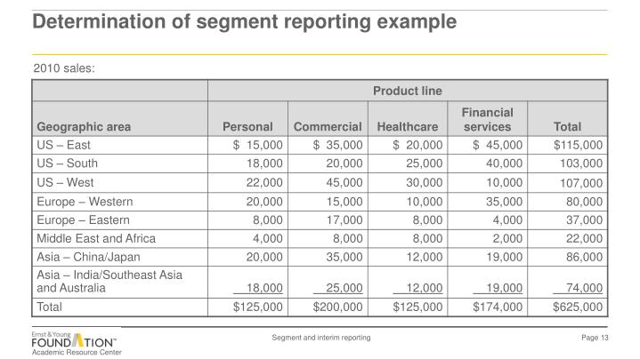 Determination of segment reporting example