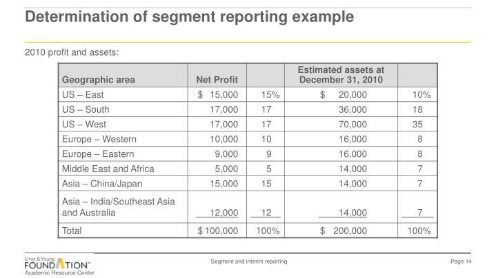 2010 profit and assets: