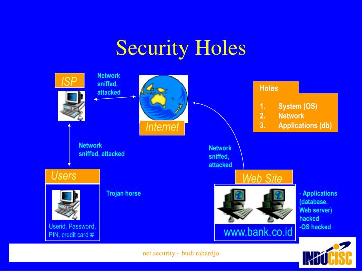 Security holes