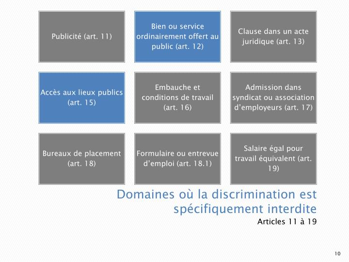 Domaines où la discrimination est spécifiquement interdite