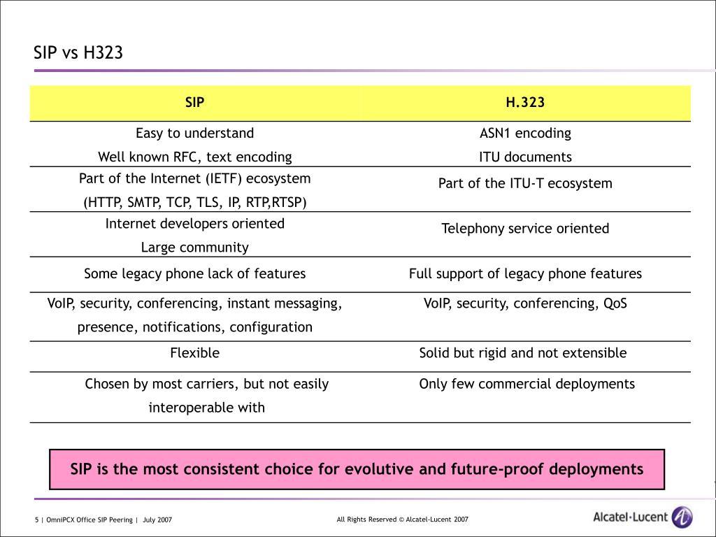 PPT - OmniPCX Office SIP Peering PowerPoint Presentation - ID:3996127