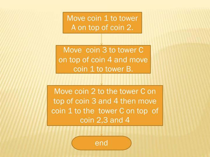 Move coin 1 to tower A on top of coin 2.