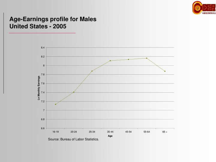 Age-Earnings profile for Males
