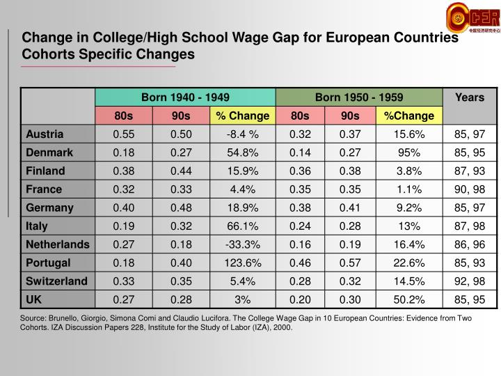 Change in College/High School Wage Gap for European Countries