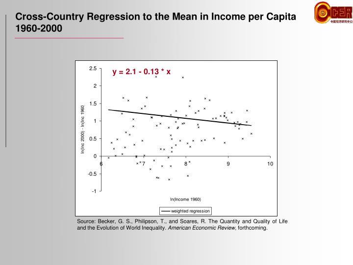 Cross-Country Regression to the Mean in Income per Capita