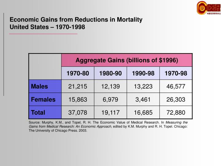 Economic Gains from Reductions in Mortality