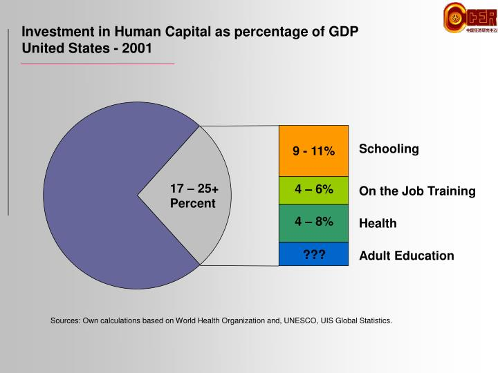 Investment in human capital as percentage of gdp united states 2001