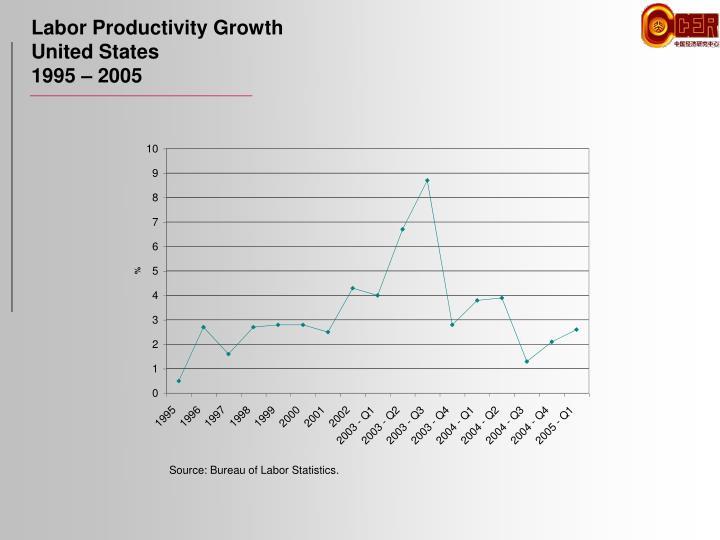Labor Productivity Growth