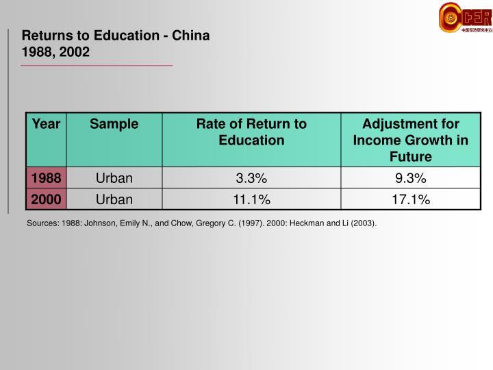 Returns to Education - China