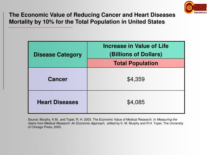 The Economic Value of Reducing Cancer and Heart Diseases Mortality by 10% for the Total Population in United States