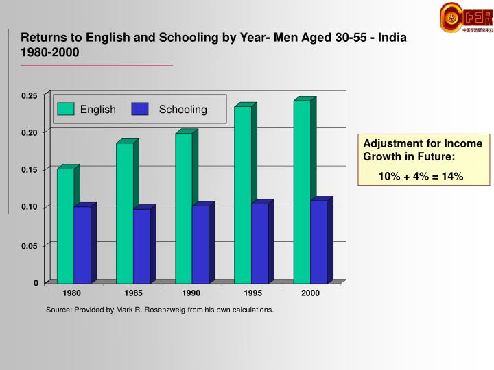 Returns to English and Schooling by Year- Men Aged 30-55 - India