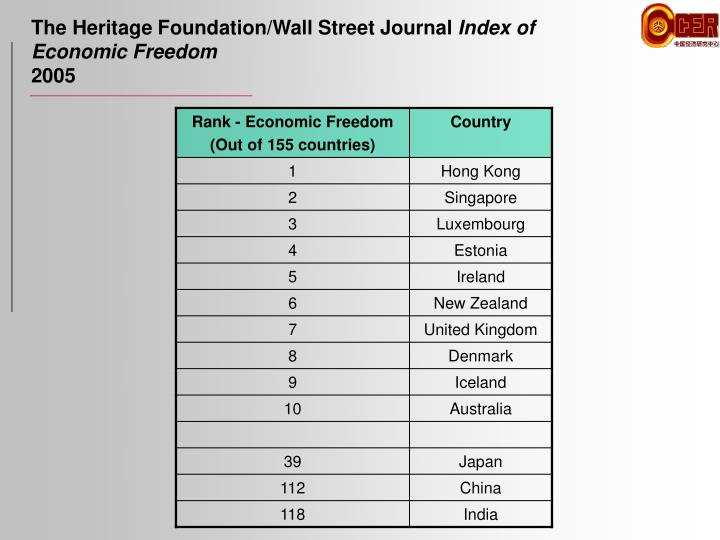 The Heritage Foundation/Wall Street Journal