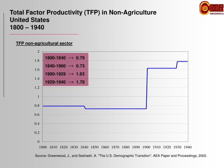 Total Factor Productivity (TFP) in Non-Agriculture