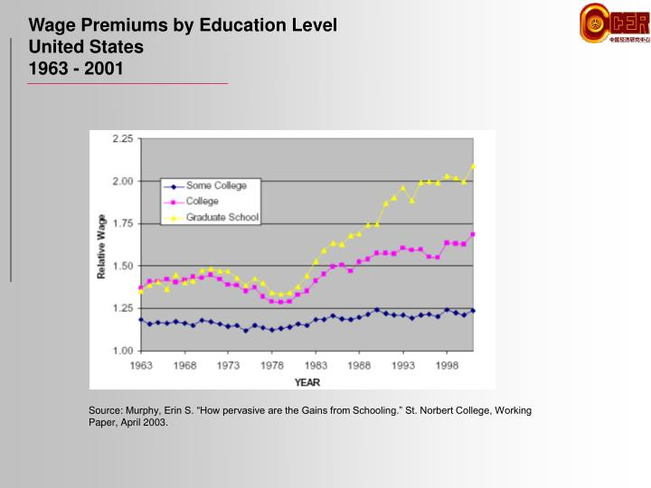 Wage Premiums by Education Level