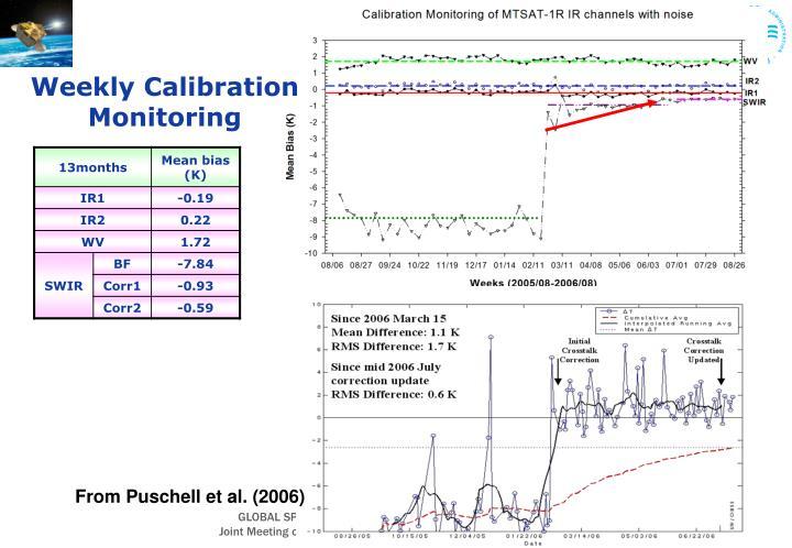 Weekly Calibration Monitoring