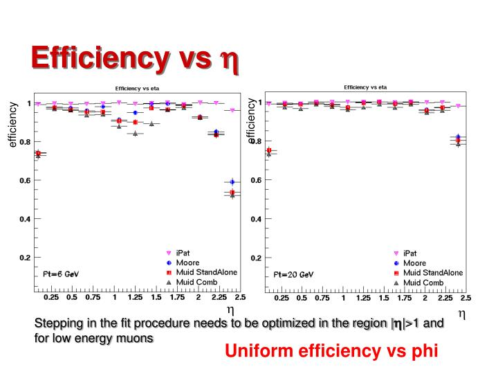 Efficiency vs
