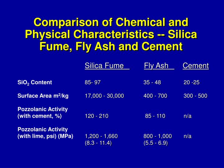 Comparison of Chemical and Physical Characteristics -- Silica Fume, Fly Ash and Cement
