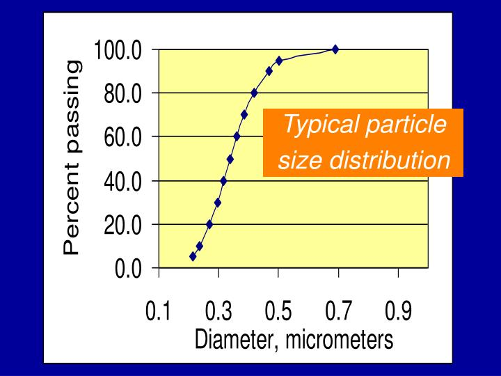 Typical particle