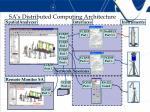 sa s distributed computing architecture