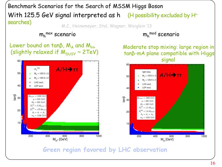 Benchmark Scenarios for the Search of MSSM Higgs Boson