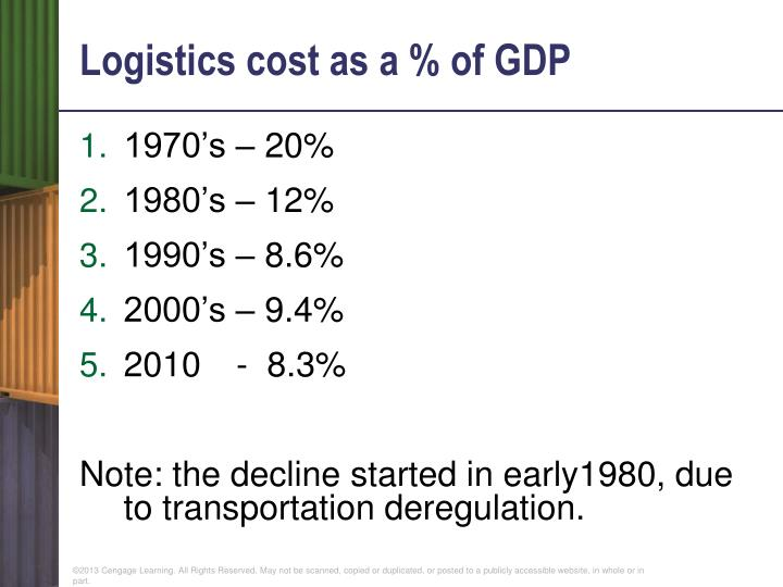 Logistics cost as a % of GDP