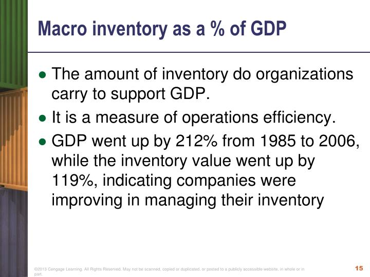 Macro inventory as a % of GDP