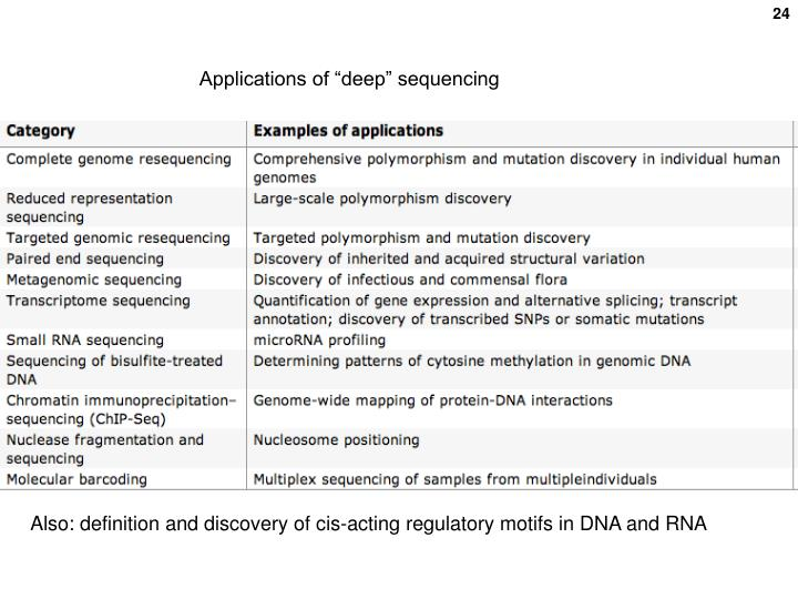 "Applications of ""deep"" sequencing"