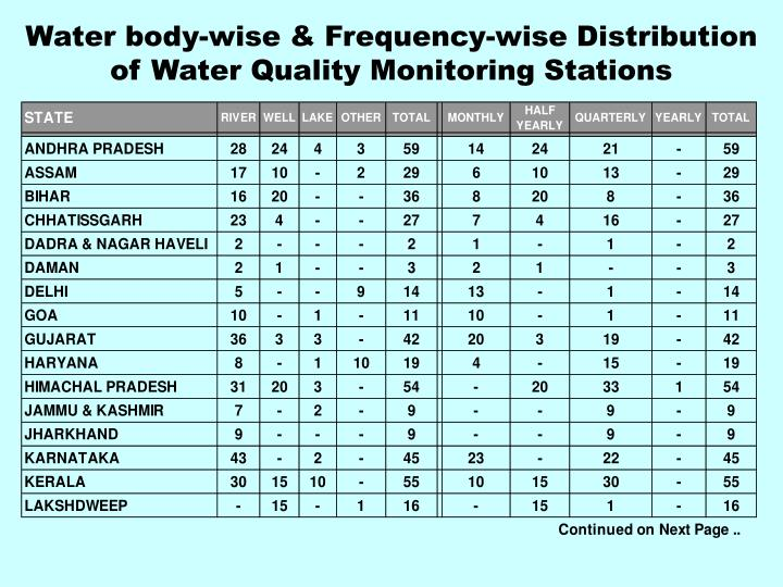 Water body-wise & Frequency-wise Distribution of Water Quality Monitoring Stations