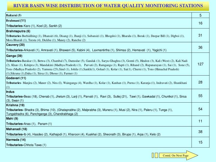 RIVER BASIN WISE DISTRIBUTION OF WATER QUALITY MONITORING STATIONS